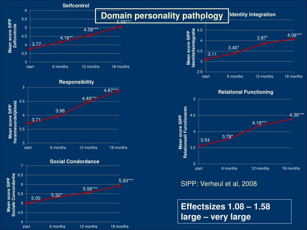 Domain personality pathology