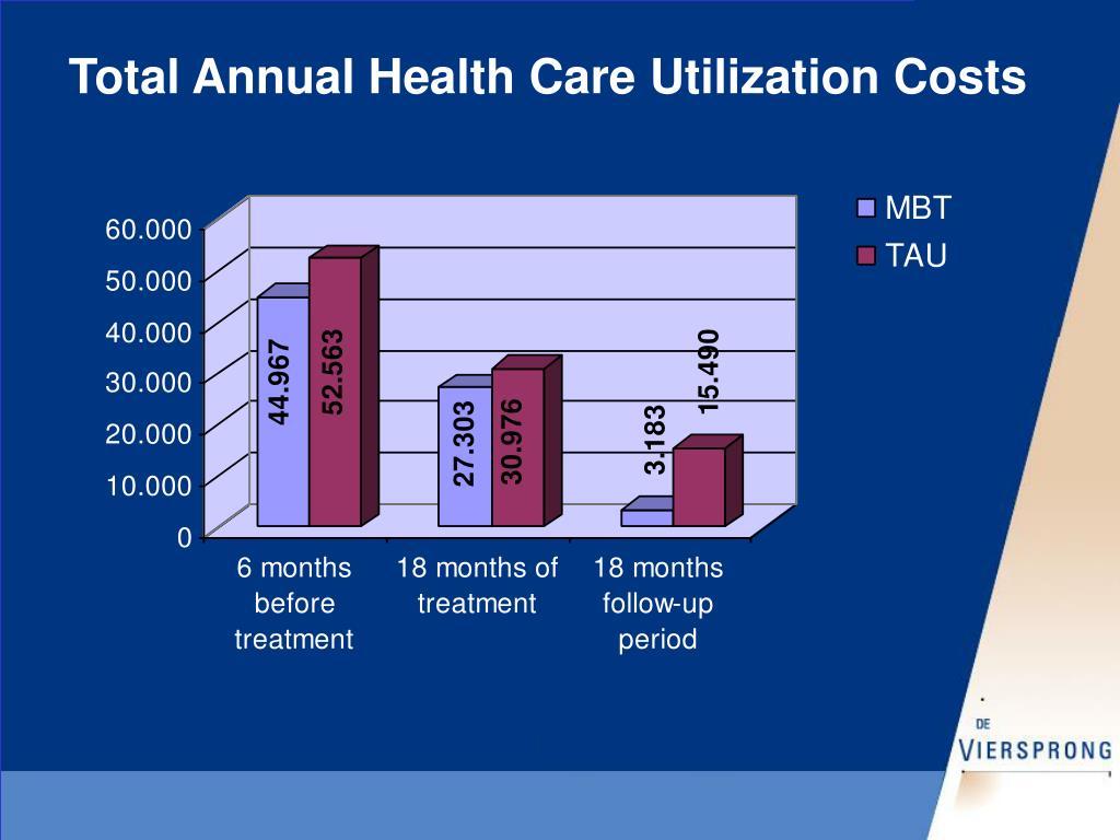 Total Annual Health Care Utilization Costs