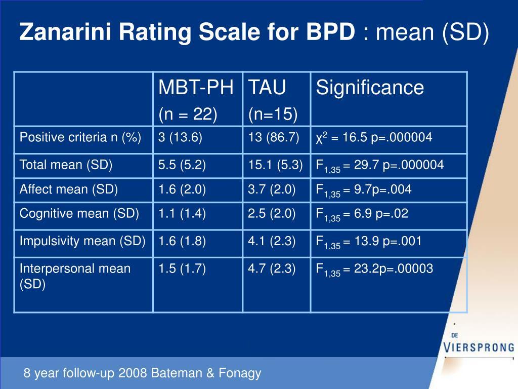 Zanarini Rating Scale for BPD