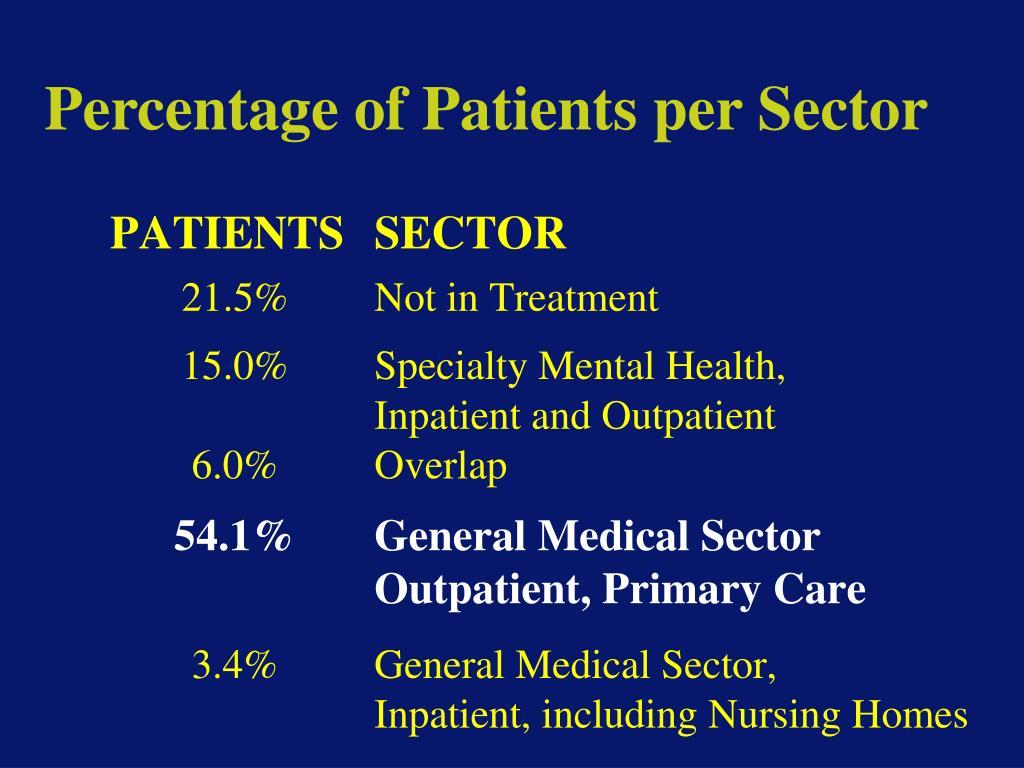 Percentage of Patients per Sector