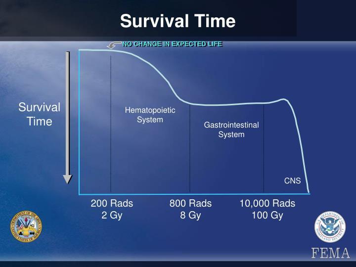 Survival Time