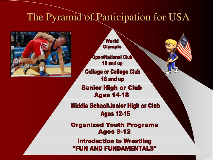 The pyramid of participation for usa