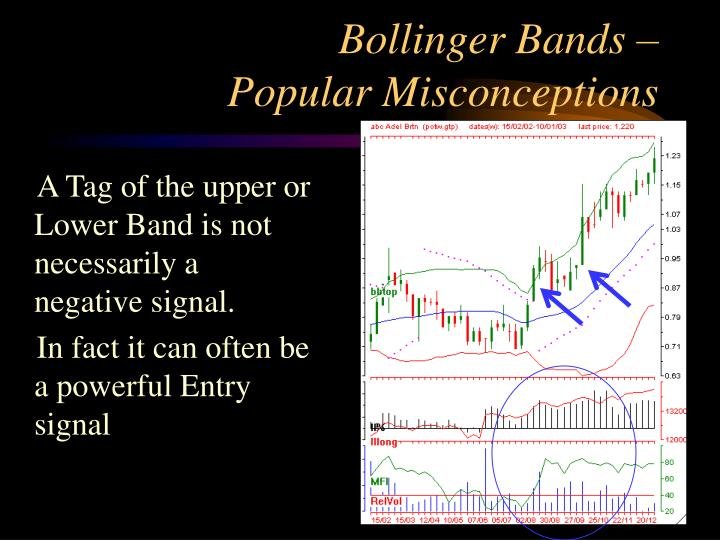 Bollinger bands default parameters
