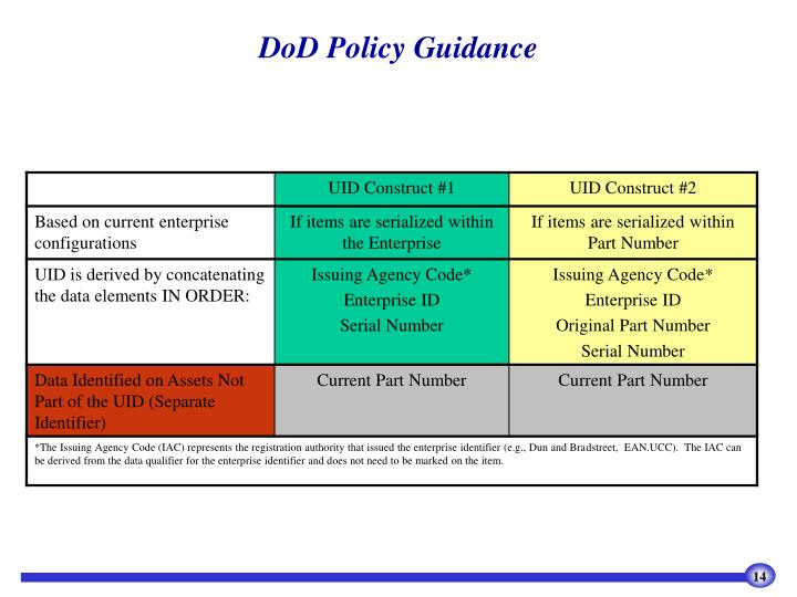 DoD Policy Guidance