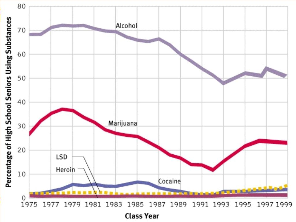 Graph of HS drug use