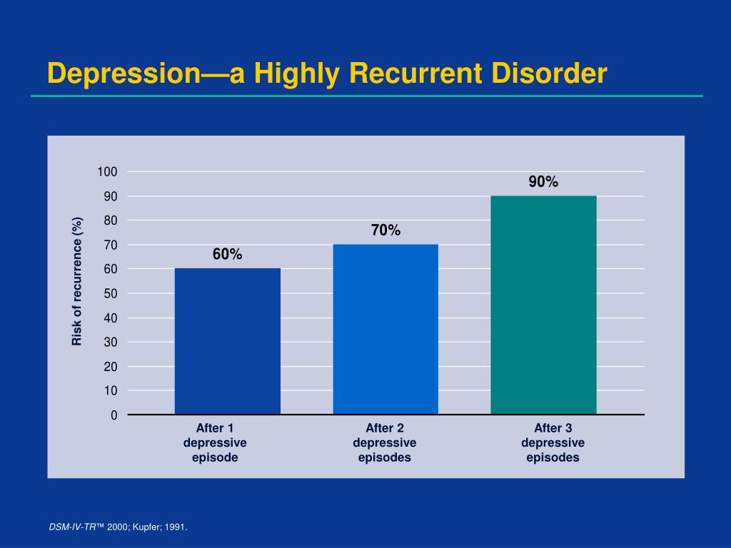 Risk of recurrence (%)