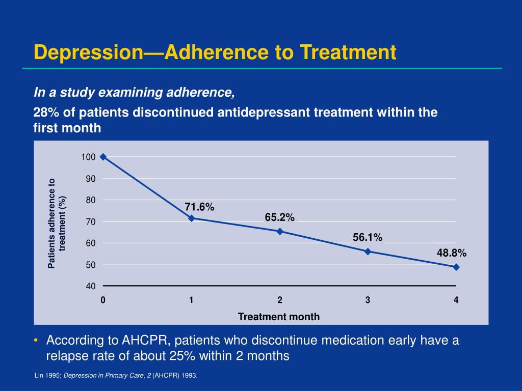 Patients adherence to