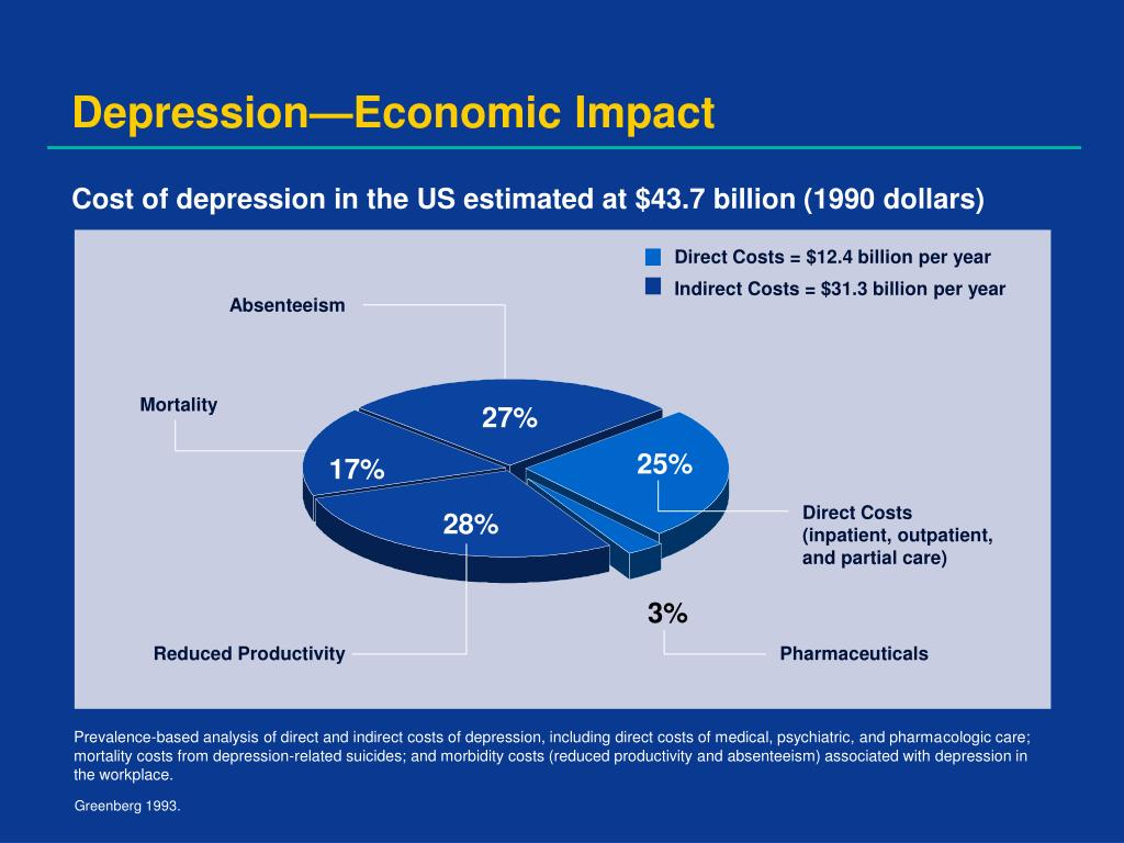 Direct Costs = $12.4 billion per year