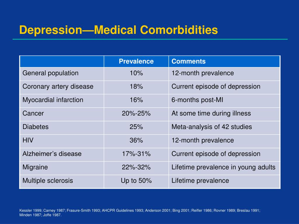 Depression—Medical Comorbidities