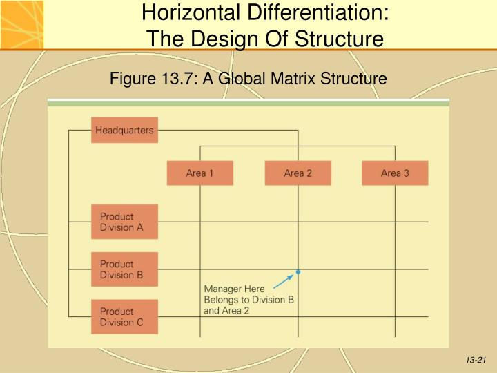 Chapter 11 Strategy Of International Business