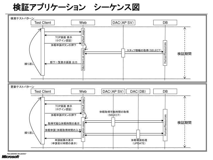 検証アプリケーション  シーケンス図