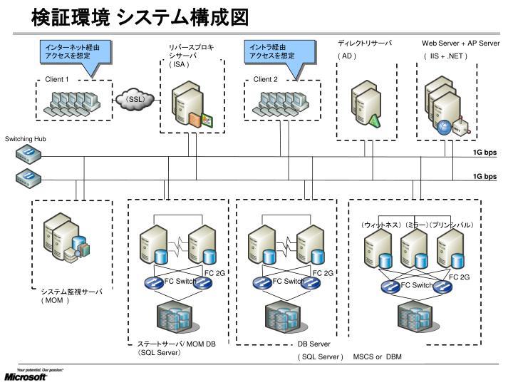 検証環境 システム構成図