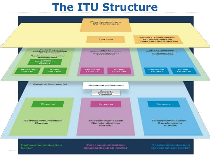 The ITU Structure
