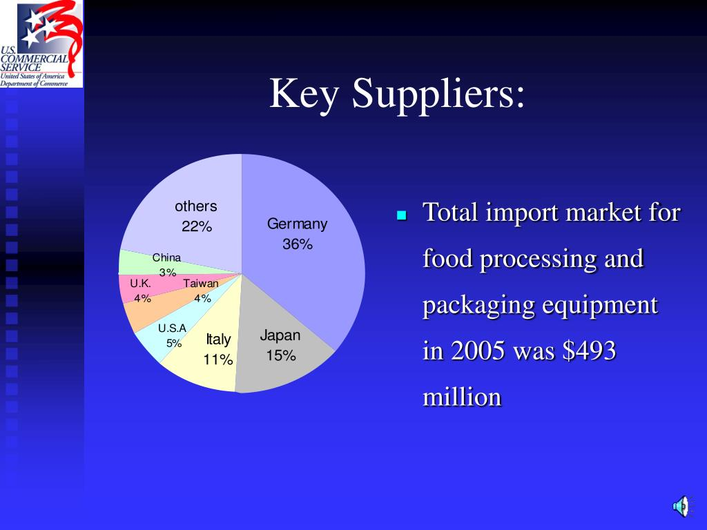 Total import market for food processing and packaging equipment in 2005 was $493 million