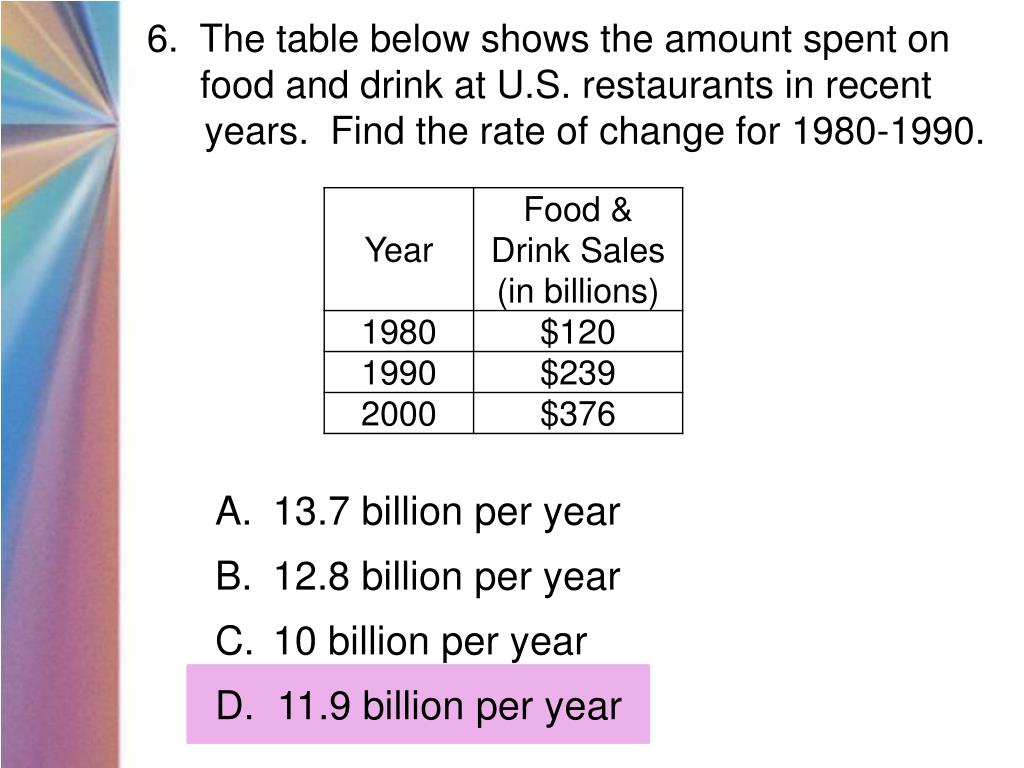 6.  The table below shows the amount spent on