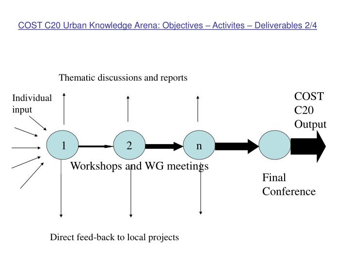 COST C20 Urban Knowledge Arena: Objectives – Activites – Deliverables 2/4