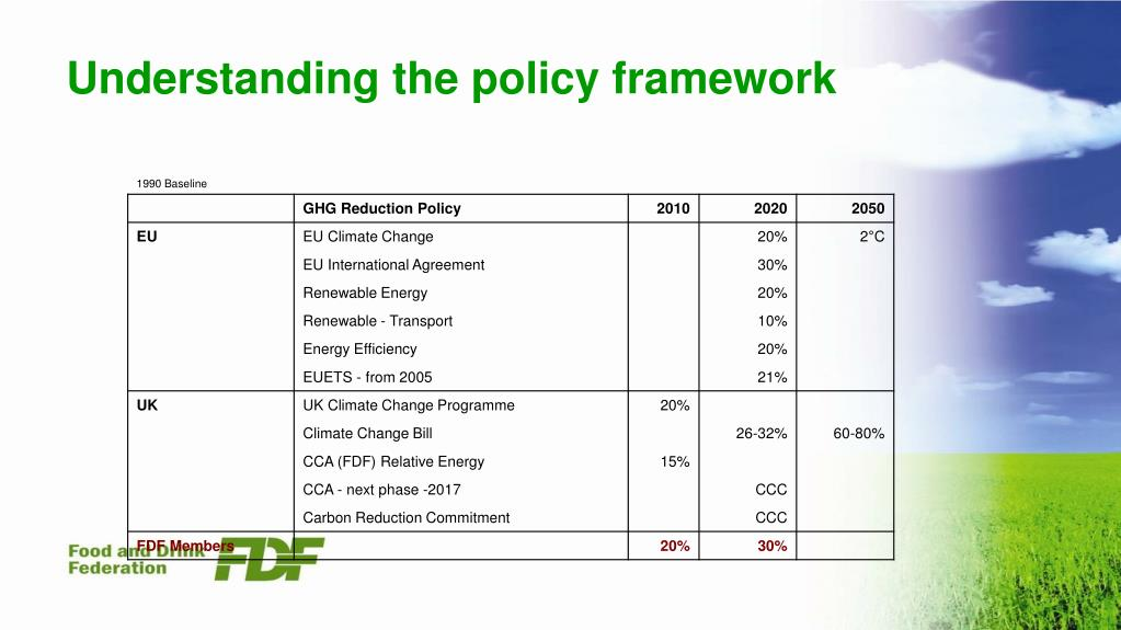 Understanding the policy framework