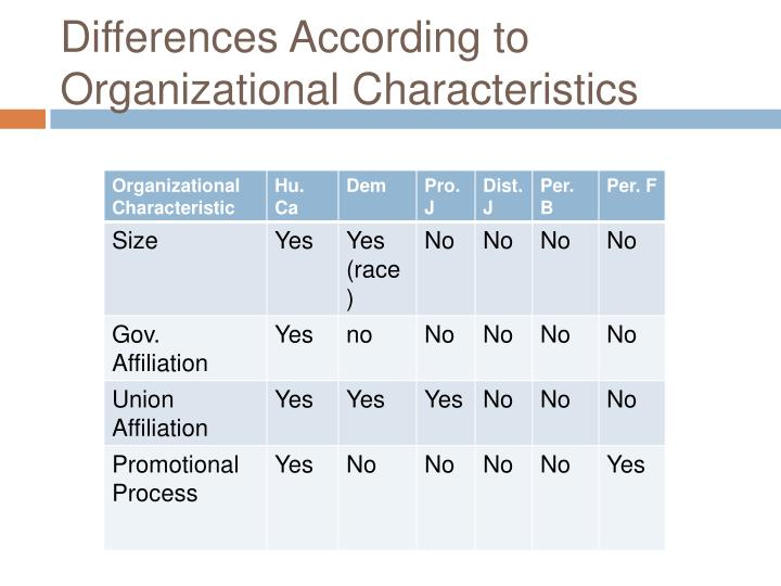 Differences According to Organizational Characteristics