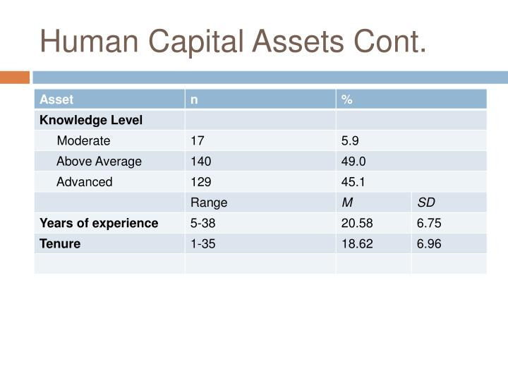 Human Capital Assets Cont.