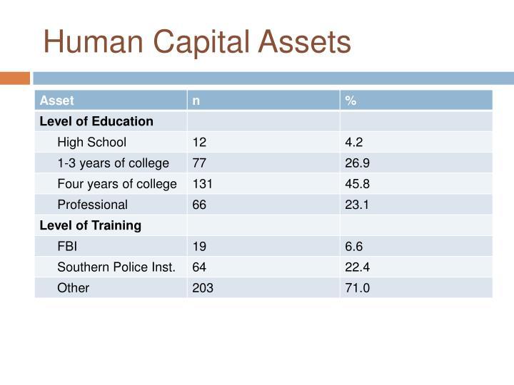 Human Capital Assets