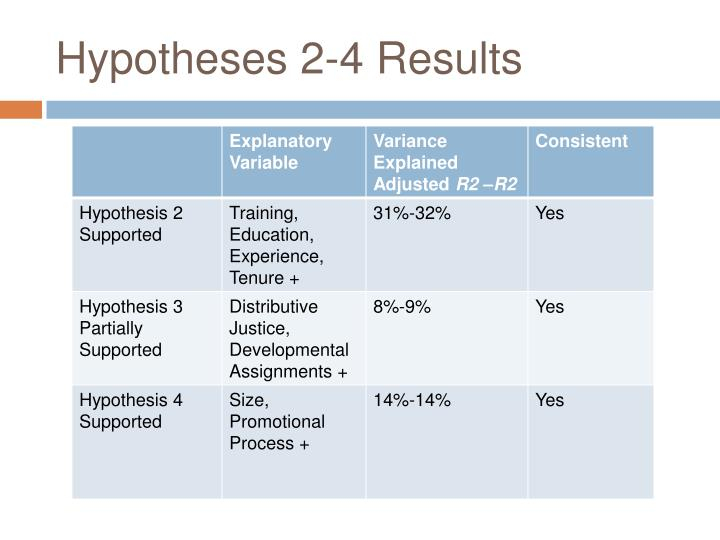 Hypotheses 2-4 Results
