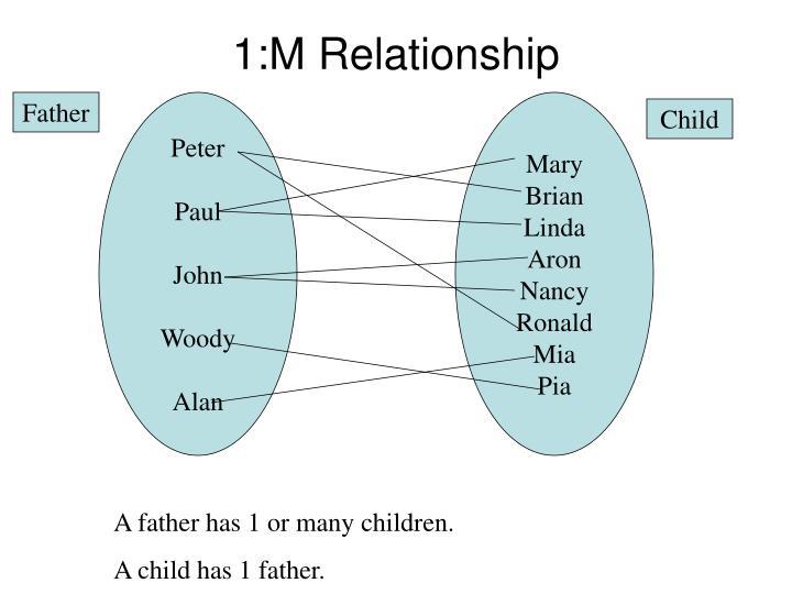 1:M Relationship