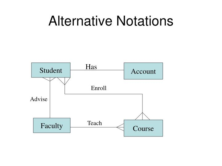 Alternative Notations