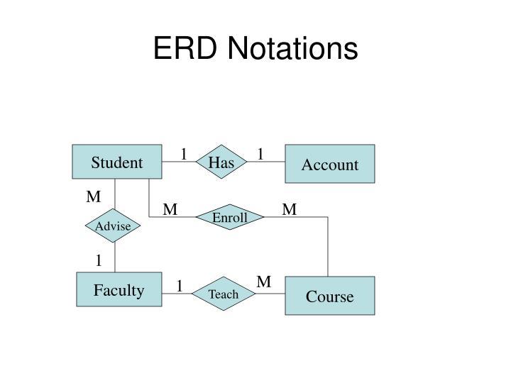ERD Notations
