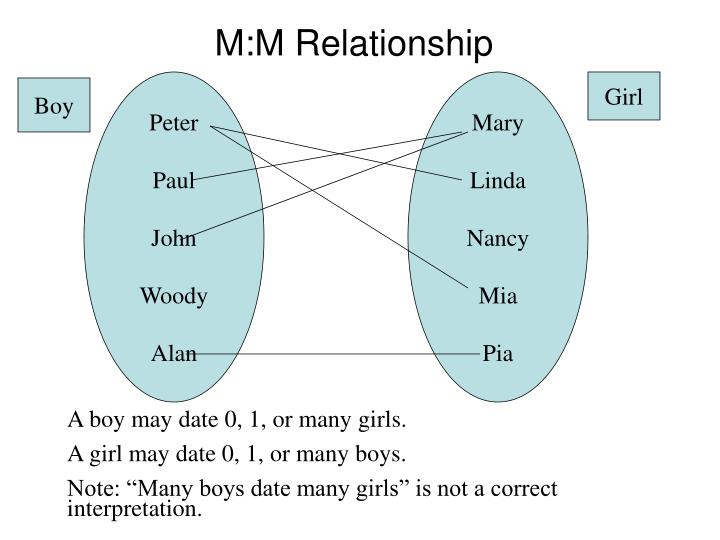 M:M Relationship
