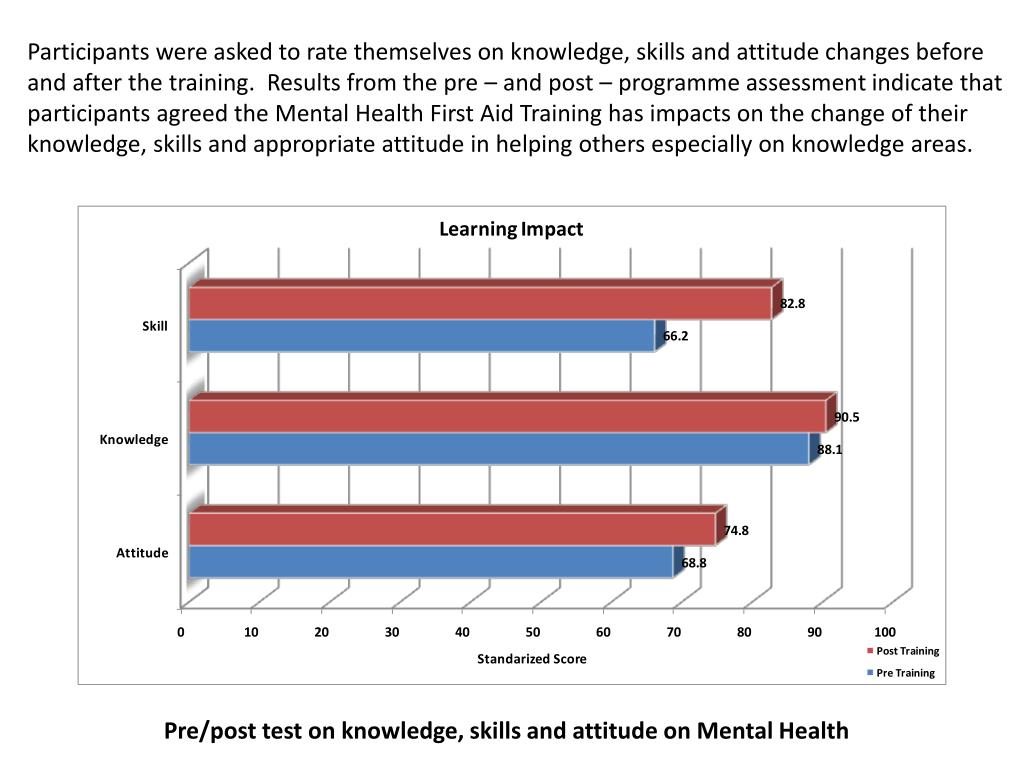 Participants were asked to rate themselves on knowledge, skills and attitude changes before and after the training.  Results from the pre – and post – programme assessment indicate that participants agreed the Mental Health First Aid Training has impacts on the change of their knowledge, skills and appropriate attitude in helping others especially on knowledge areas.