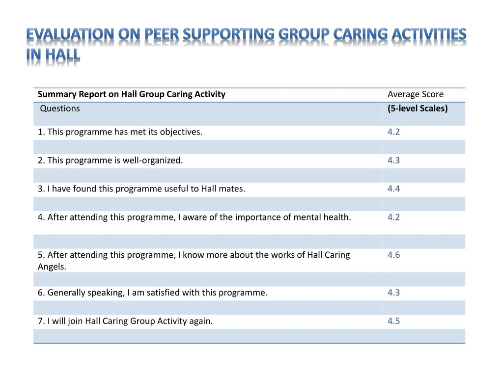 Evaluation on Peer Supporting Group Caring Activities in hall