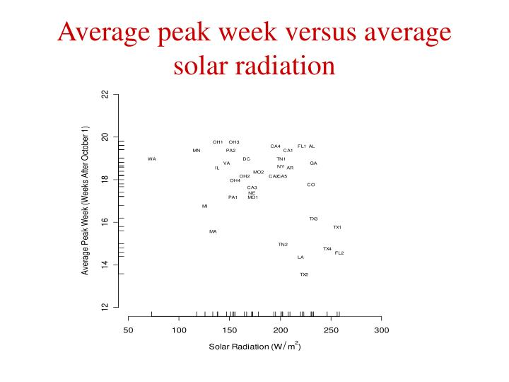 Average peak week versus average solar radiation