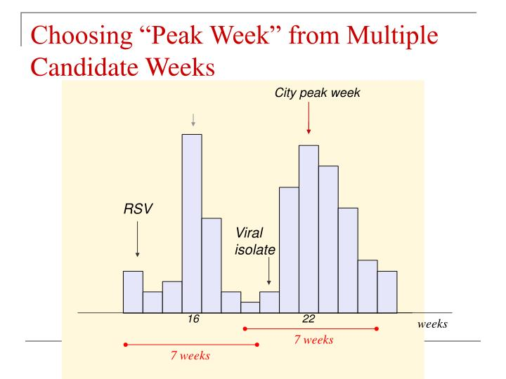 "Choosing ""Peak Week"" from Multiple Candidate Weeks"