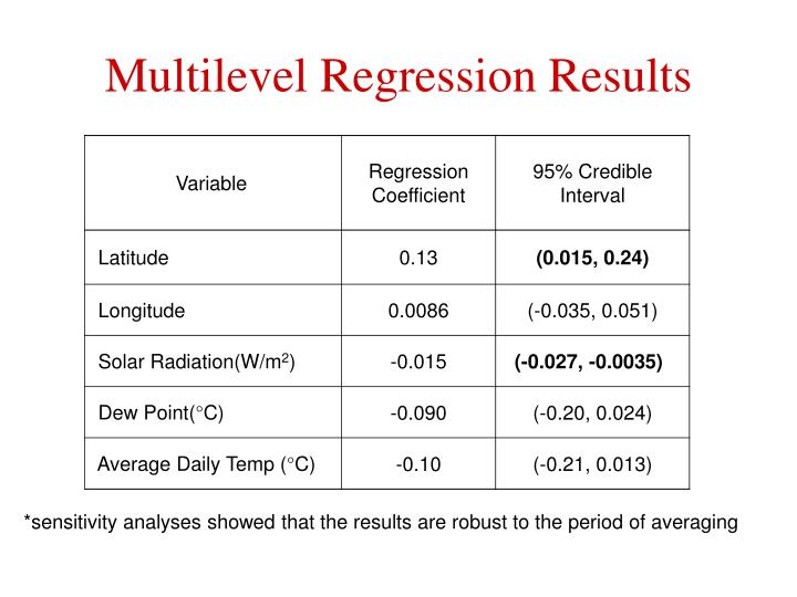 Multilevel Regression Results