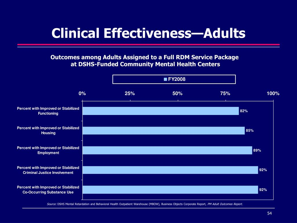 Clinical Effectiveness—Adults