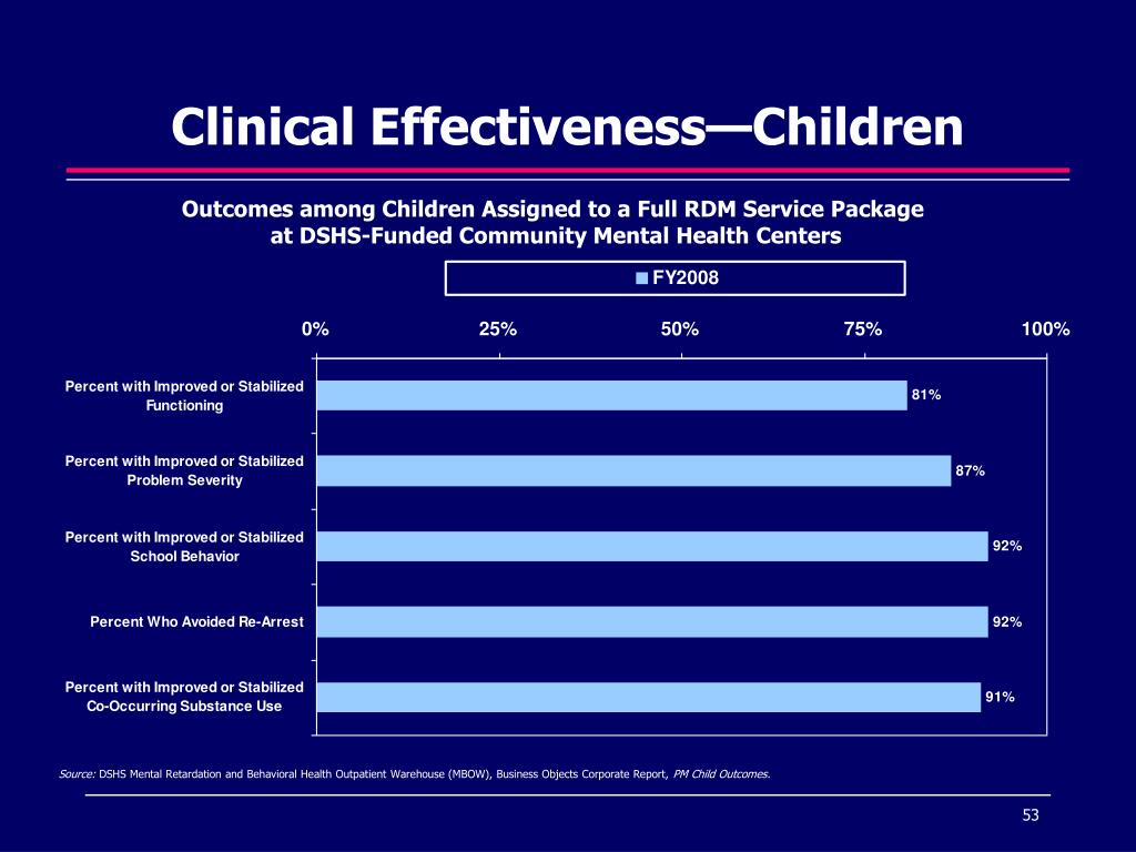 Clinical Effectiveness—Children