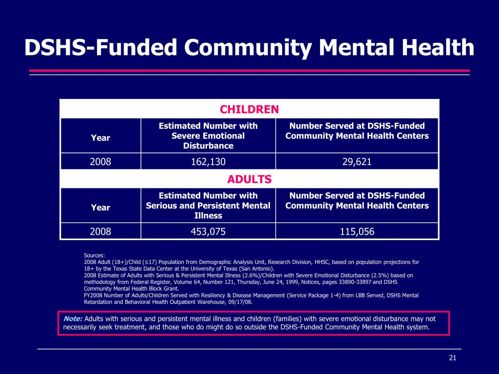 DSHS-Funded Community Mental Health