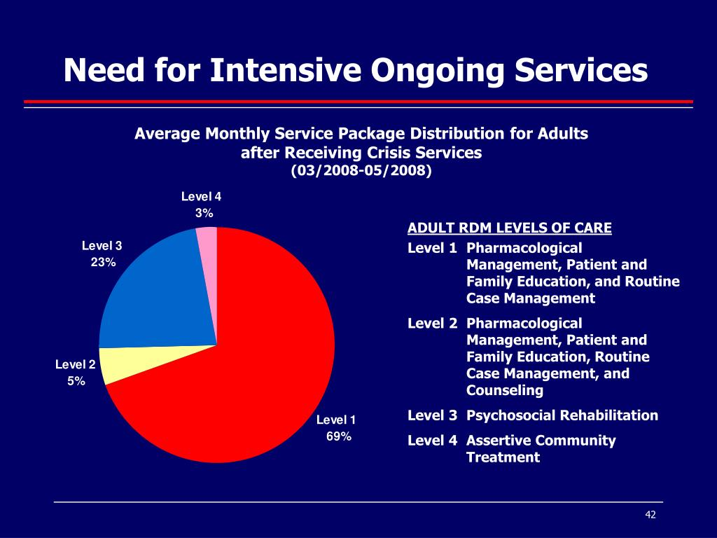 Need for Intensive Ongoing Services
