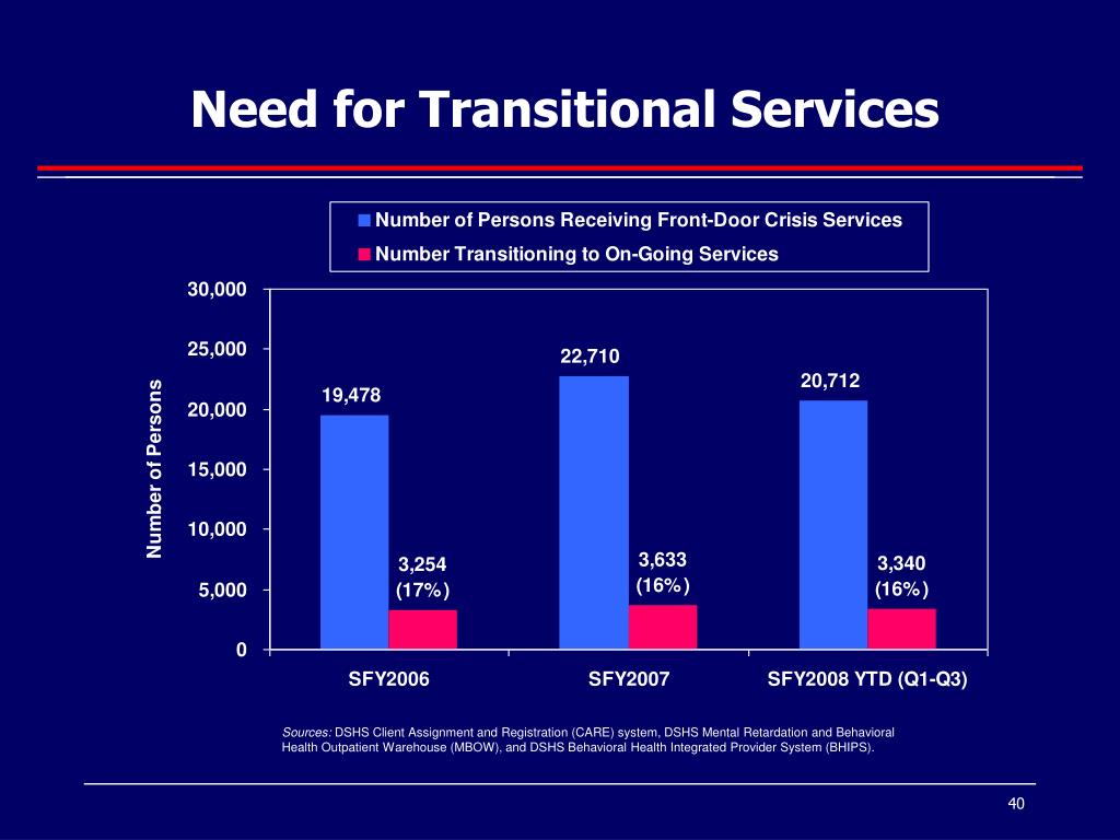 Need for Transitional Services