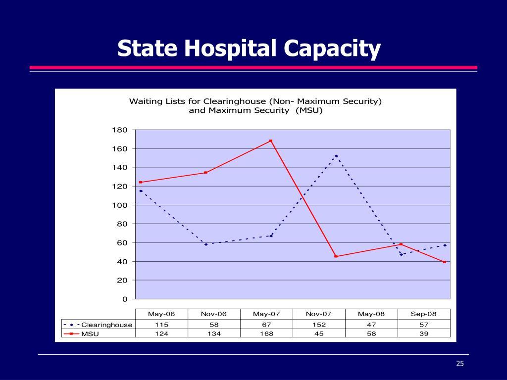 State Hospital Capacity