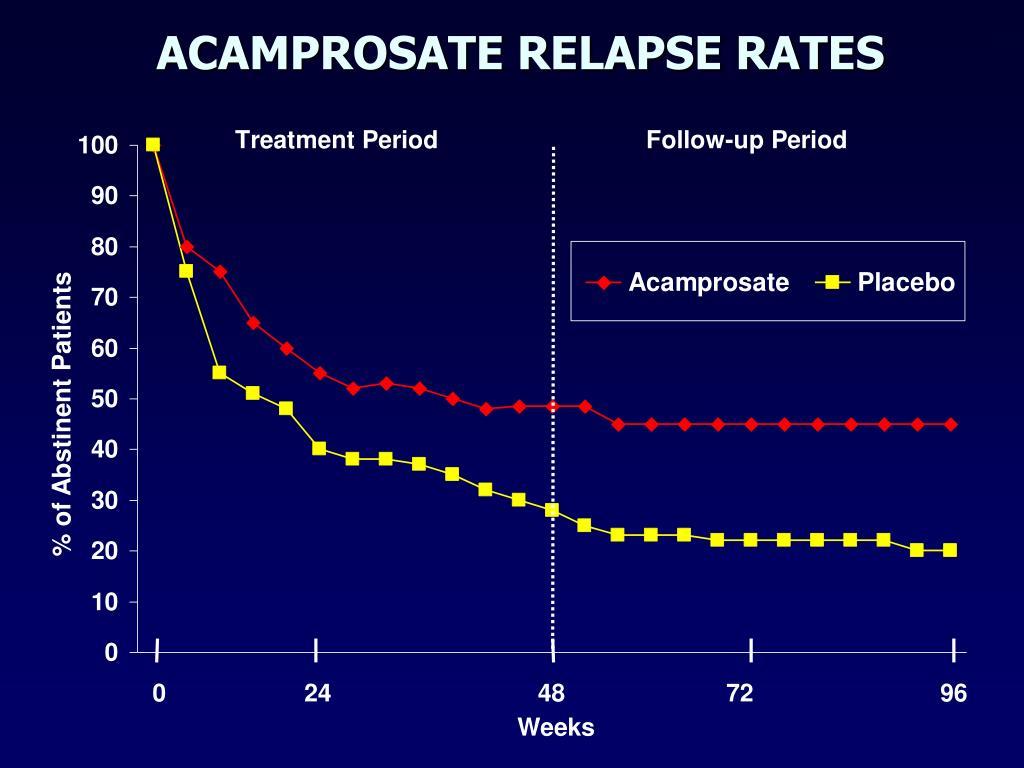 ACAMPROSATE RELAPSE RATES