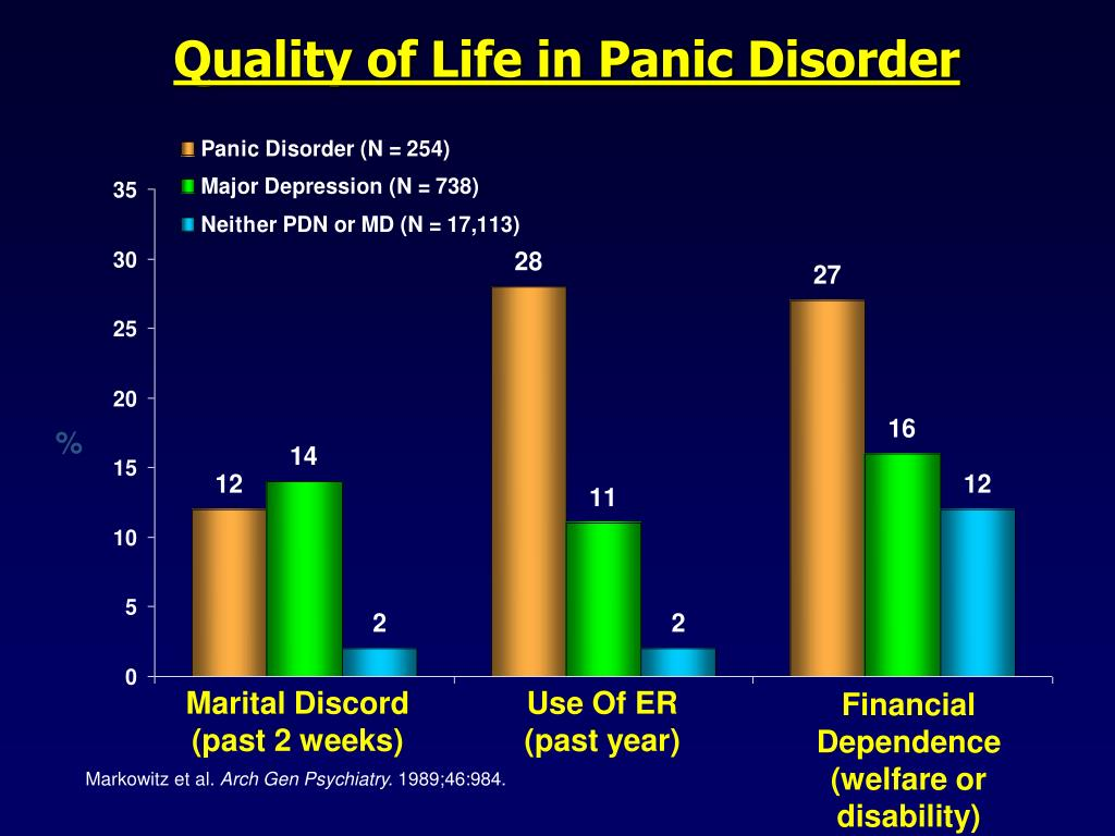 Quality of Life in Panic Disorder