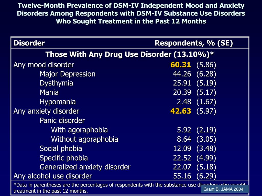 Twelve-Month Prevalence of DSM-IV Independent Mood and Anxiety Disorders Among Respondents with DSM-IV Substance Use Disorders Who Sought Treatment in the Past 12 Months