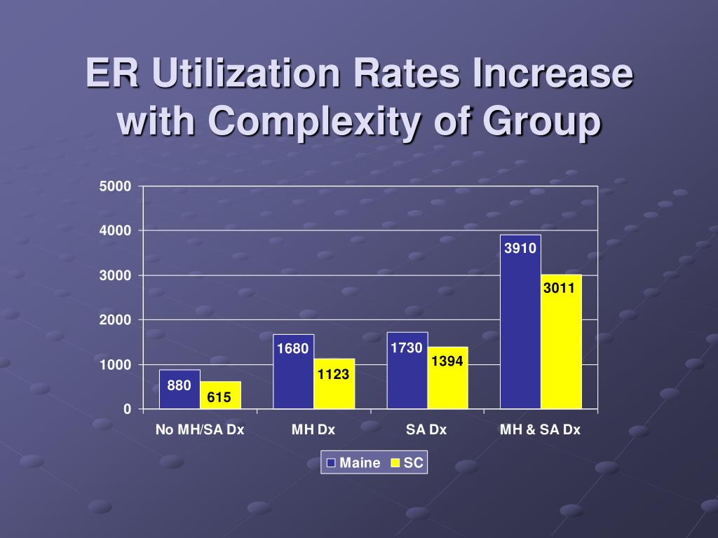 ER Utilization Rates Increase with Complexity of Group