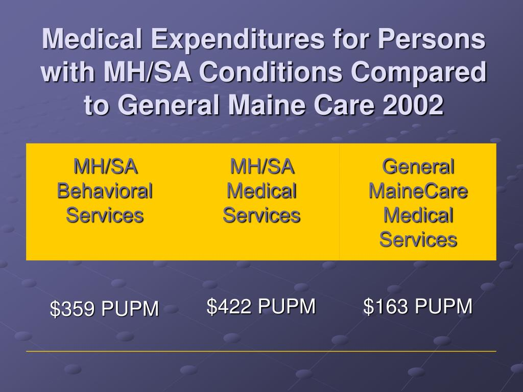 Medical Expenditures for Persons with MH/SA Conditions Compared to General Maine Care 2002