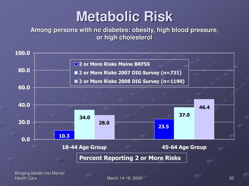 Metabolic Risk