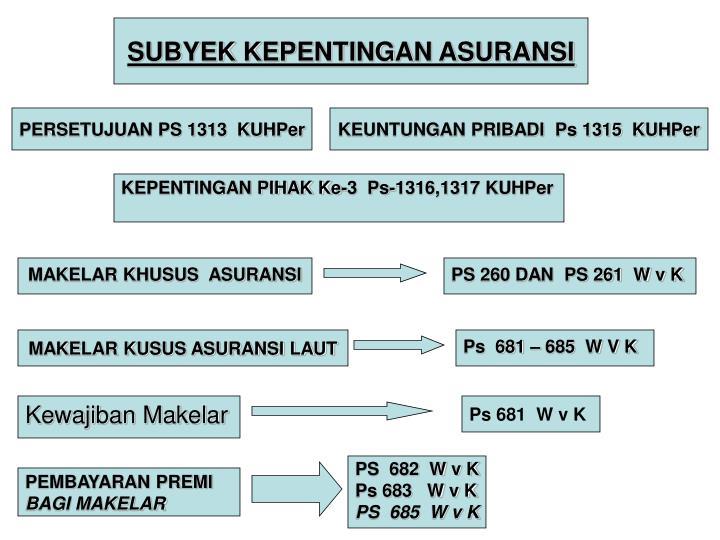 SUBYEK KEPENTINGAN ASURANSI