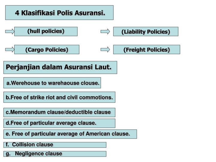 4 Klasifikasi Polis Asuransi.