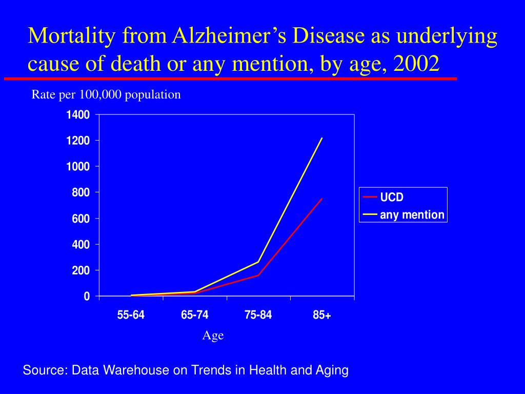 Mortality from Alzheimer's Disease as underlying cause of death or any mention, by age, 2002
