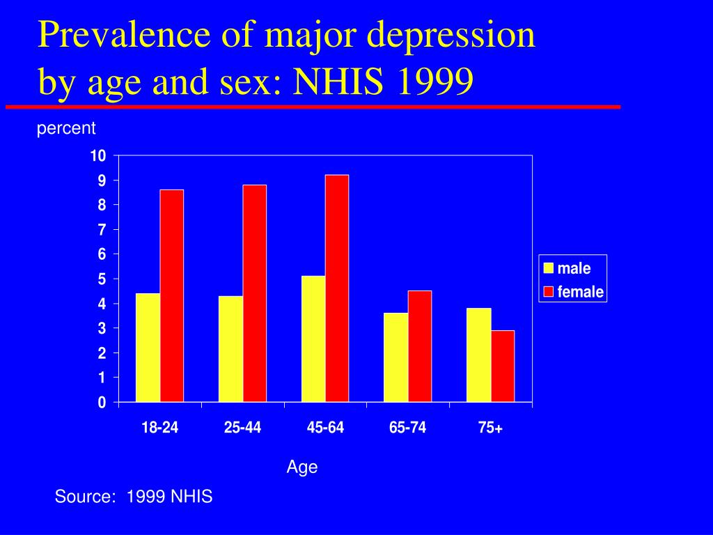 Prevalence of major depression by age and sex: NHIS 1999